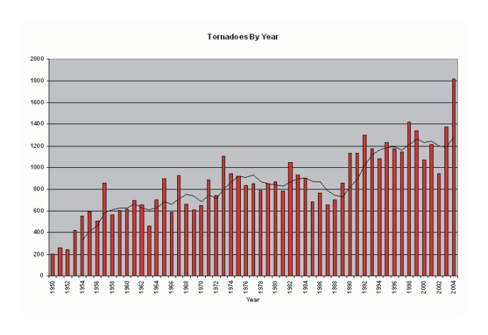 Number of tornadoes per year 1950-2004