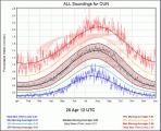 Storm Prediction Center sounding climatology