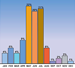 Worksheet. Facts About Derechos  Very Damaging Windstorms