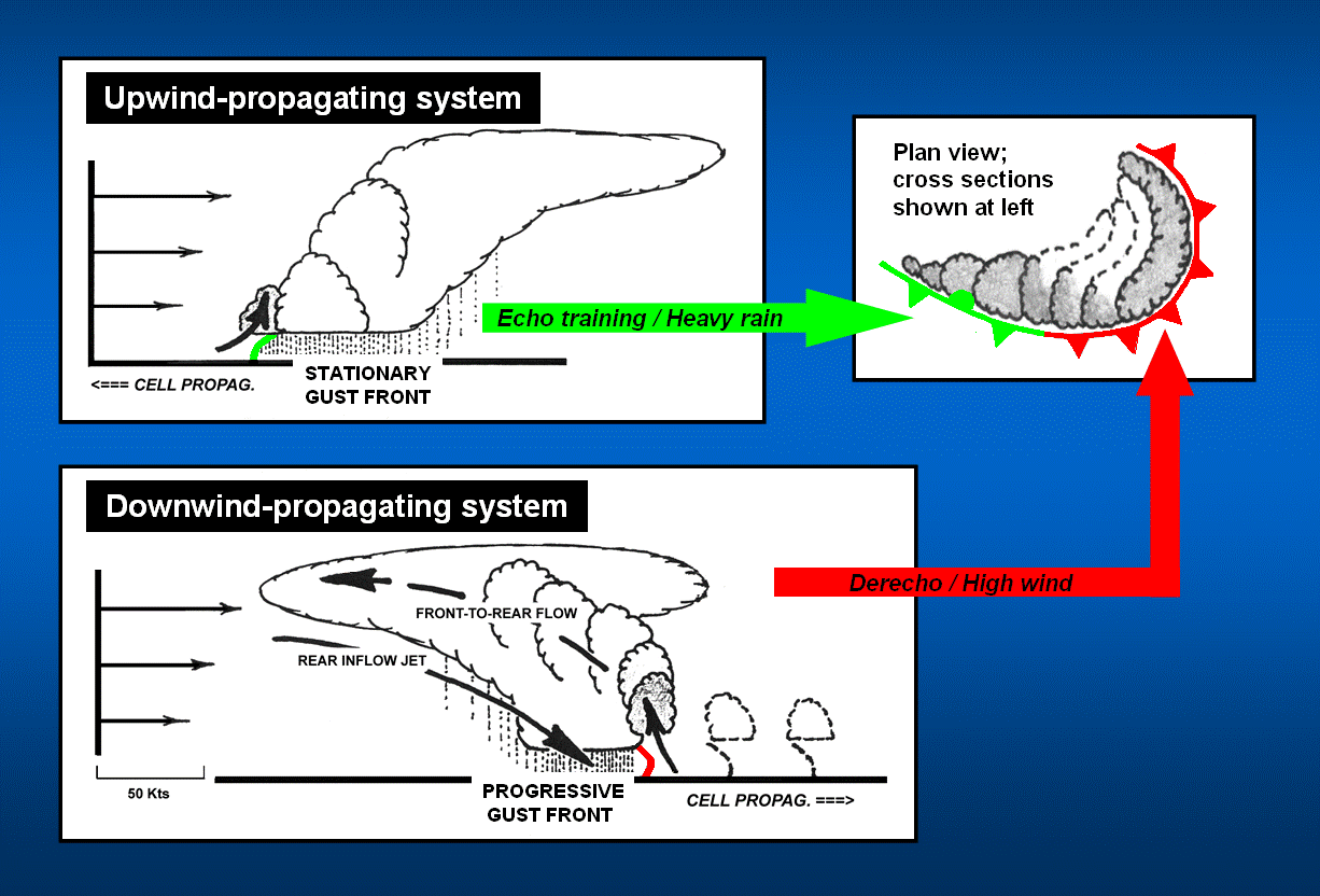 Facts About Derechos Very Damaging Windstorms Parallel Circuit Definition For Kids Series Circuits Illustration From Corfidi 2003