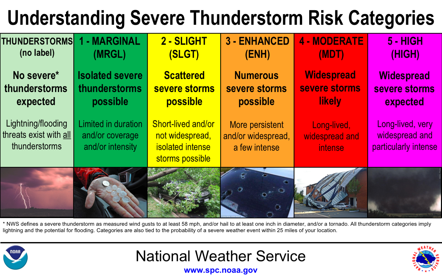 Convective Outlook Category Descritions
