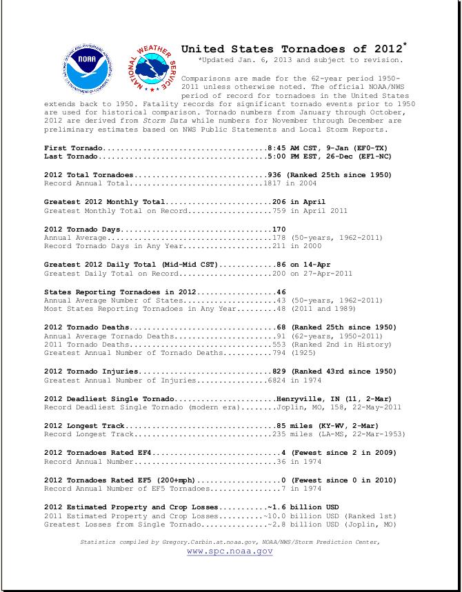U.S. Tornado Information