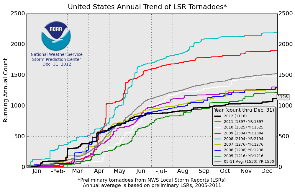 http://www.spc.noaa.gov/wcm/2012/torngraph-big.png