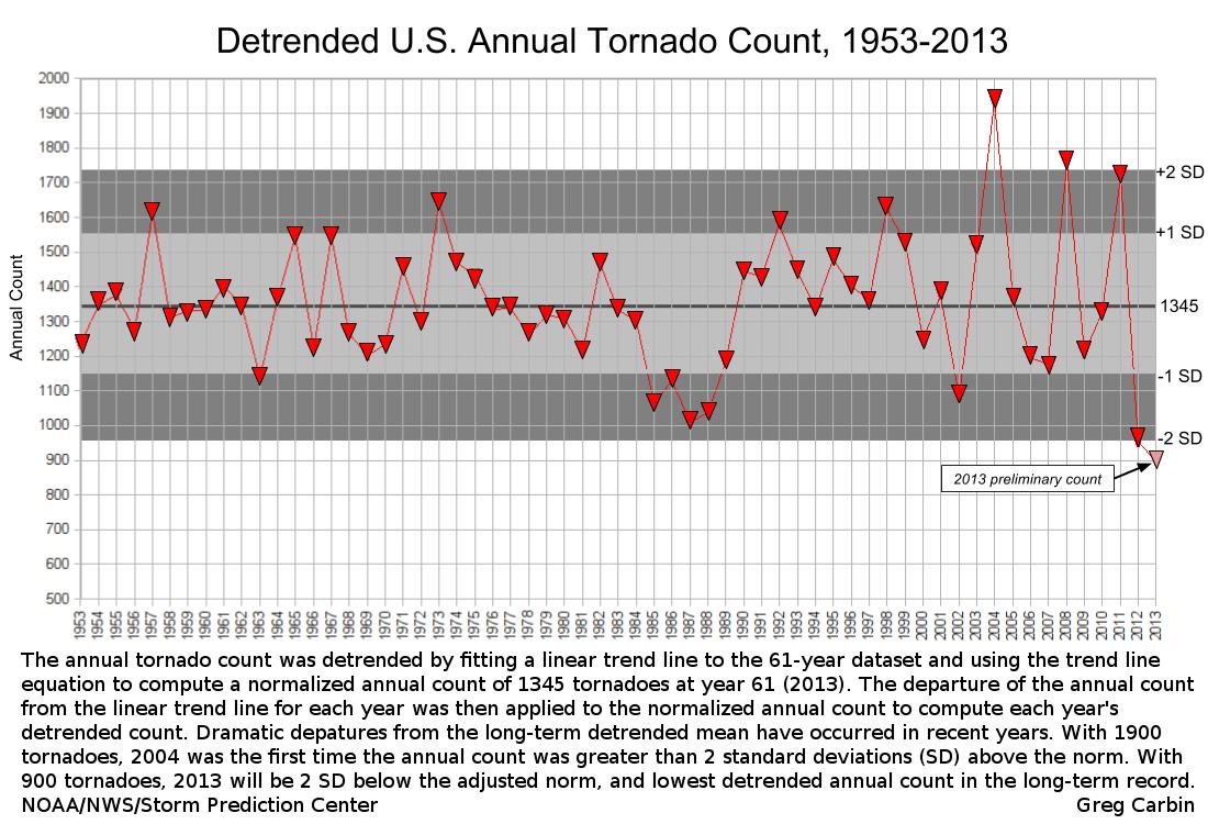 Image d'illustration pour Bilan des tornades aux Etats-Unis en 2013