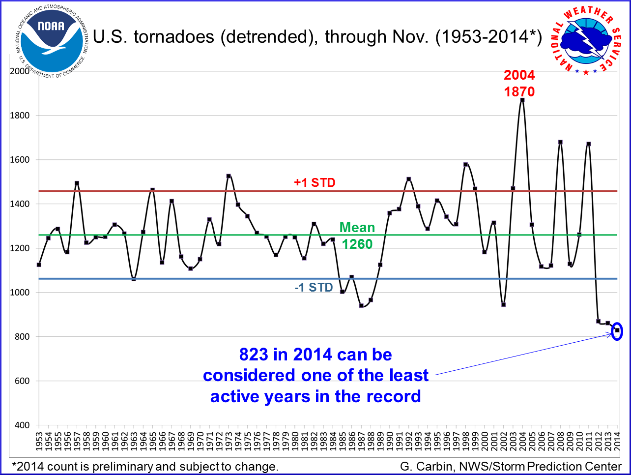 U.S. tornadoes (detrended), through November 1953 to 2014
