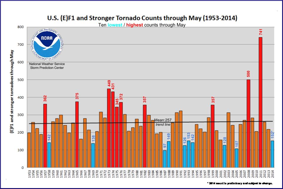 Storm Prediction Center WCM Page - Average us tornado map national weather service