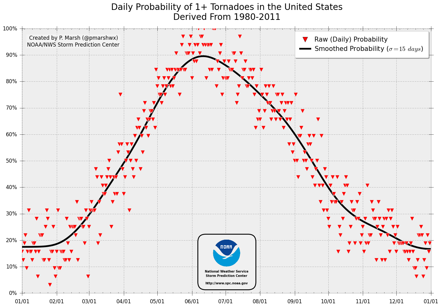 Daily Probability of a Tornado Anywhere in U.S., based on 33 years of historical data