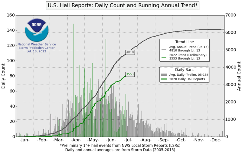 Daily hail reports count and annual running trend