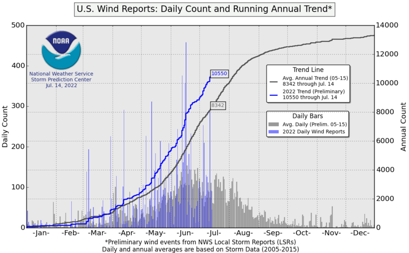 Daily wind reports count and annual running trend