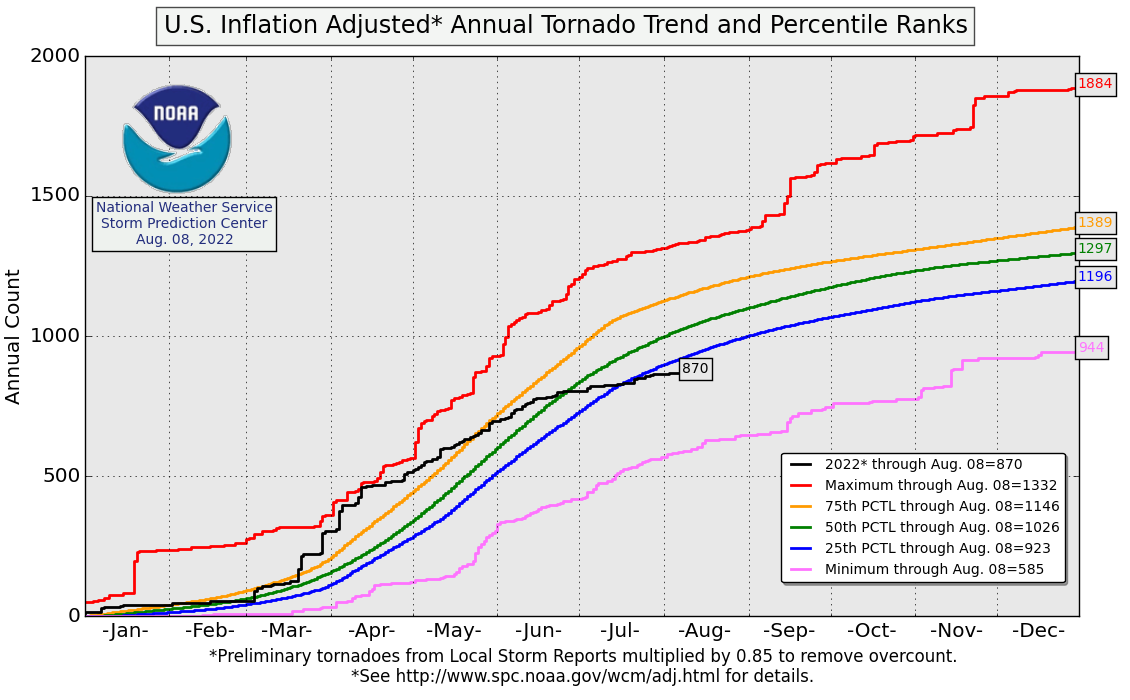 Tornadoes: Current Year Vs. Historical