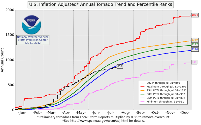 Annual Tornado Running Totals