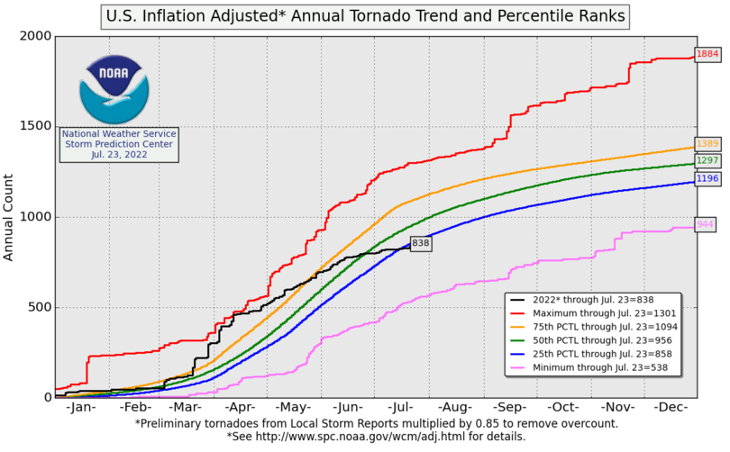 Inflation Adjusted Tornado Trend