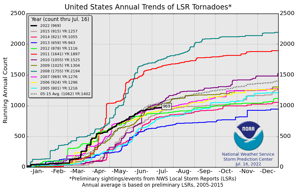 U.S. Annual Tornado Trends